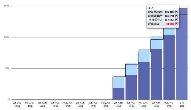 投資経験ゼロでIDECOを始めて6ヶ月。運用中の資産推移