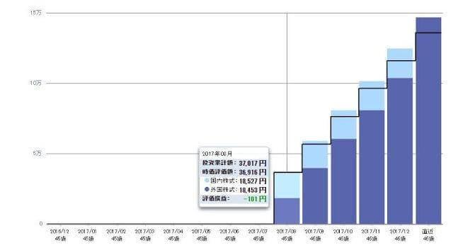 IDECO 開始6カ月間の資産推移 水色: 国内株式 青色 : 海外株式