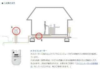 ガスのマイコンメーターは安全装置