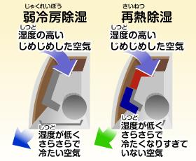 エアコンの除湿(ドライ)と冷房 電気代はどちらがお得?除湿機能が決め手